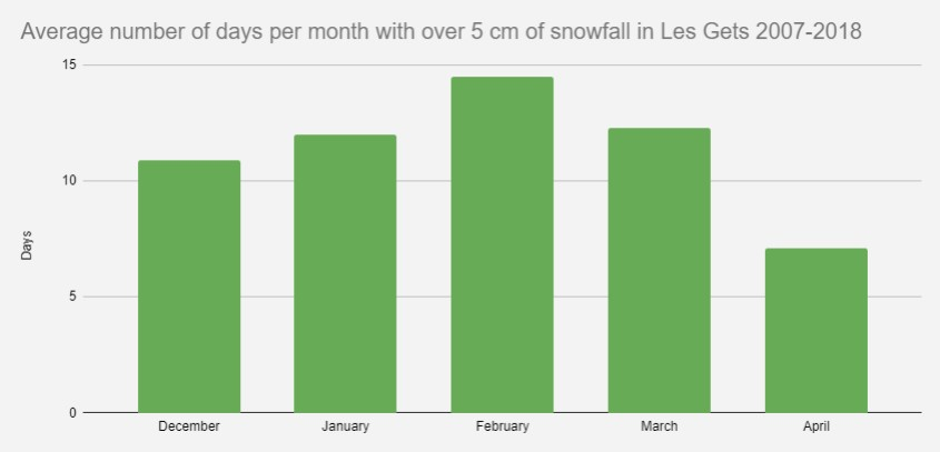 A chart showing how many days per month have over 5cm of snow in Les Gets snow report