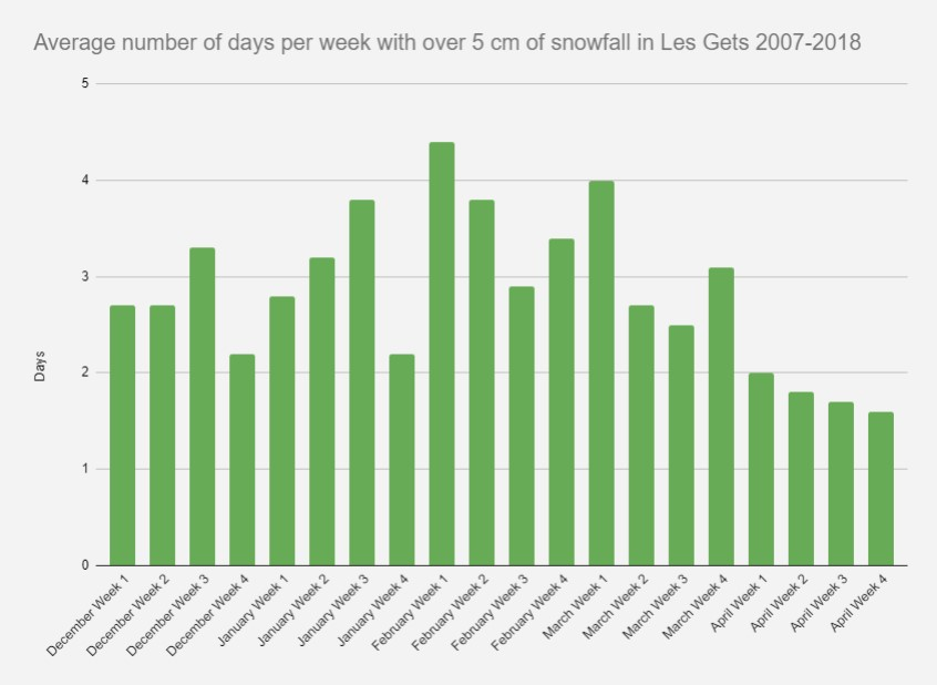 A chart showing how many days per week have over 5cm of snow in Les Gets snow report
