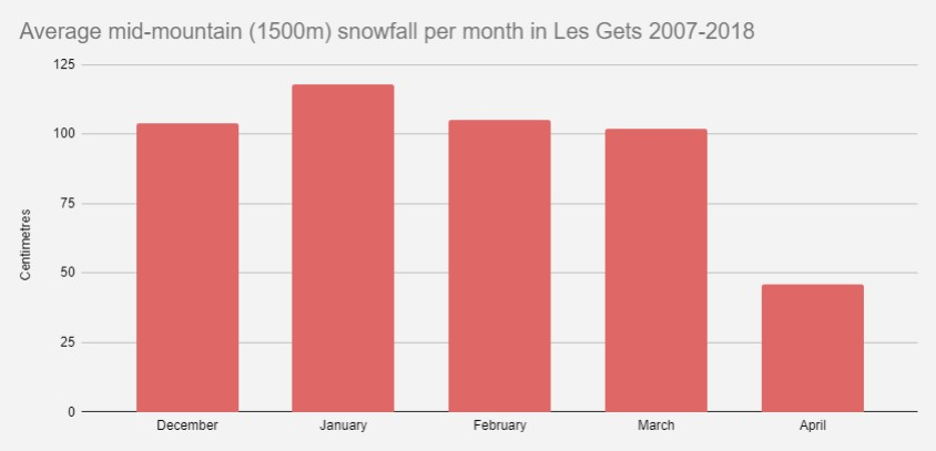 A chart showing the average mid mountain (1500m) snowfall per month in the Les Gets forecast